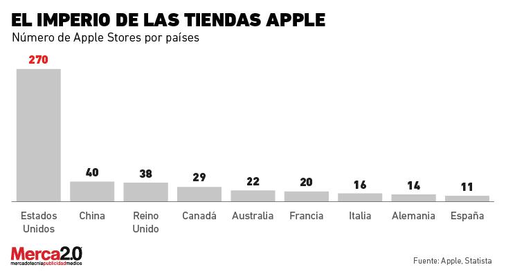 tiendas_apple-01
