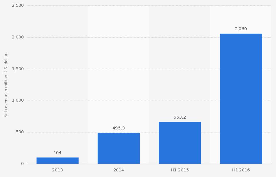 uber-crecimiento