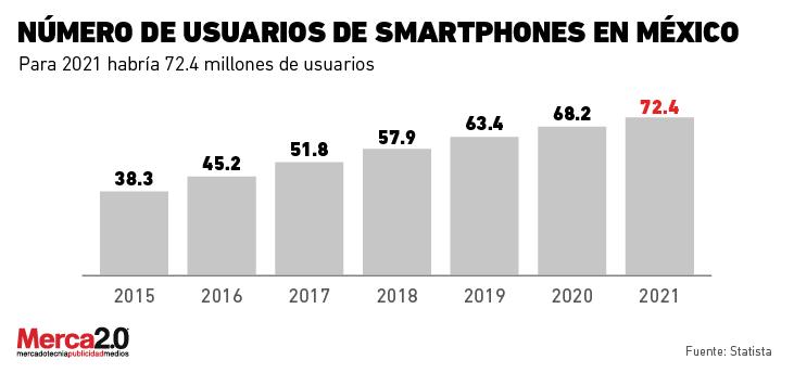 usuarios_smartphones
