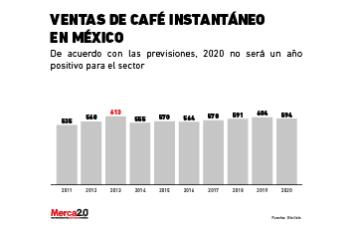 ventas_cafe_instantaneo-02