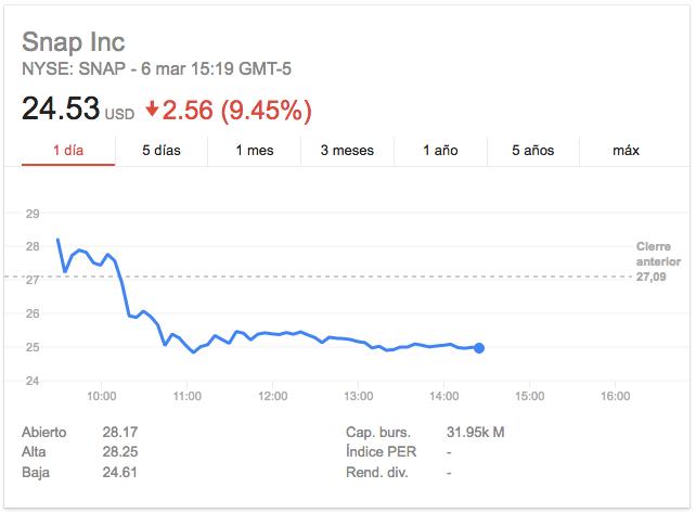 Imagen: Google Finance