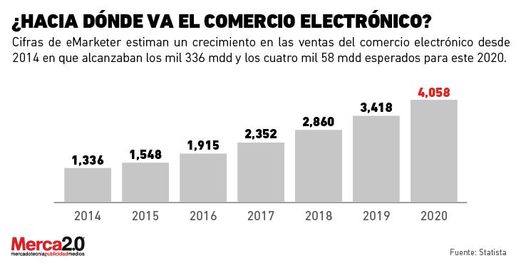 comercio_electronico_proyecciones-01