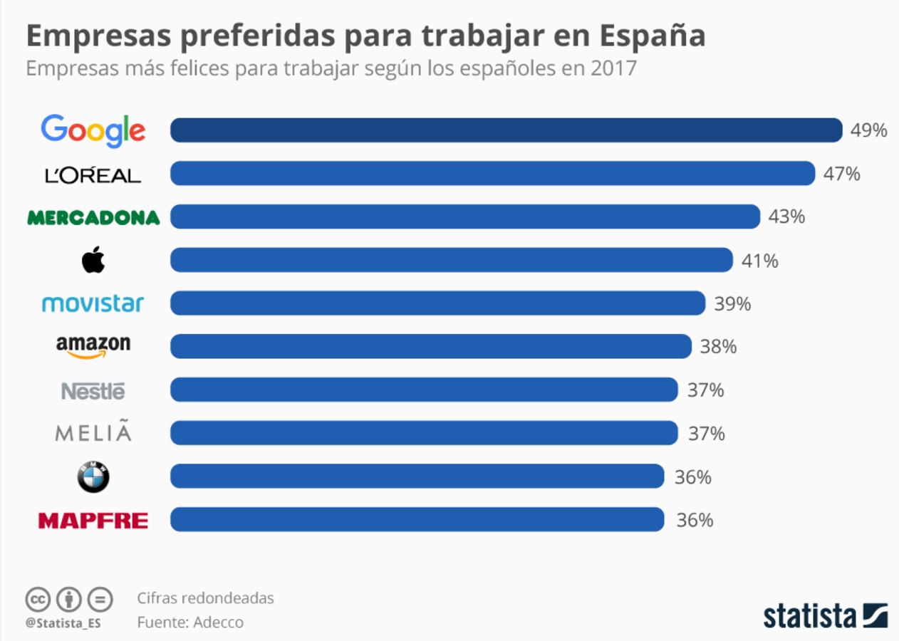 Las 10 empresas m s codiciadas para trabajar en espa a - Trabajar en facebook espana ...