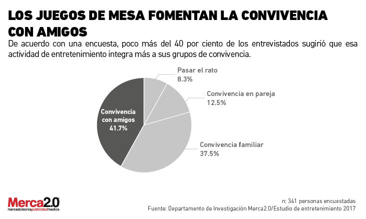 Que Piensan Los Mexicanos Sobre El Consumo De Juegos De Mesa