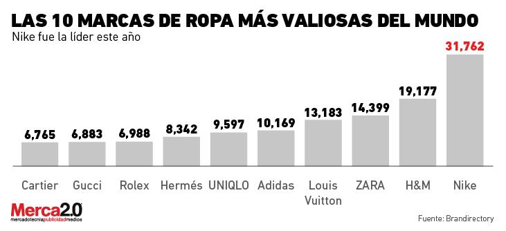 marcas_valiosas_ropa-01
