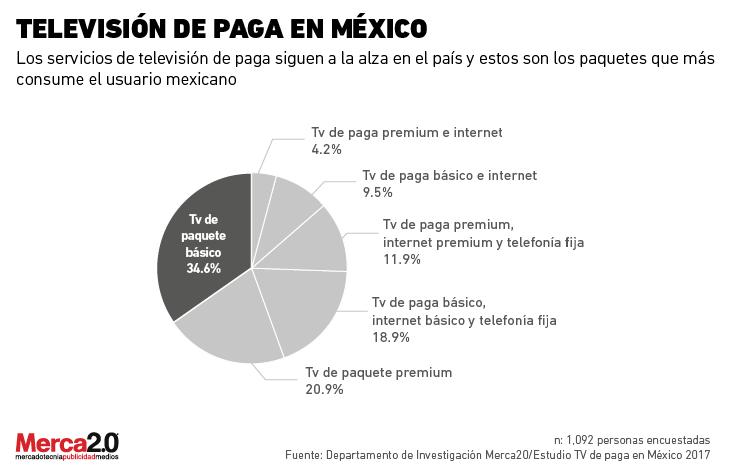 Televisión de paga en México ¿Cuáles son los paquetes más populares?