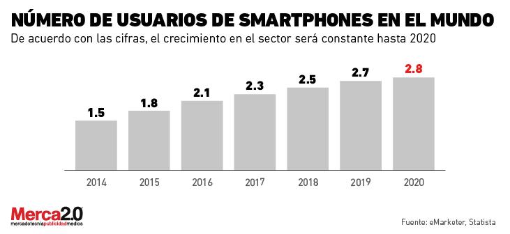 smartphones_mundo-01