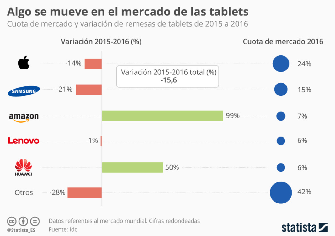 tablets-datos