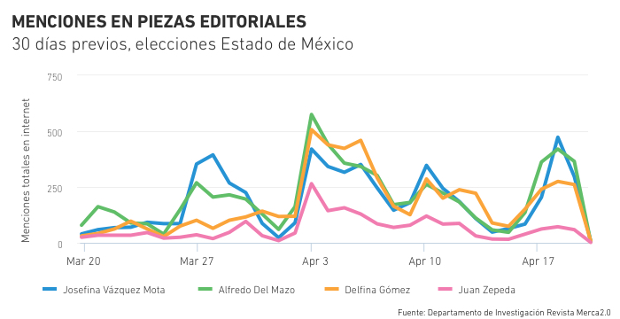 elecciones en el Estado de México