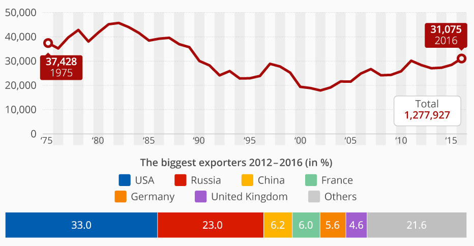 Evolución de las exportaciones mundiales de armamento desde 1975 hasta 2016. Participación por país en 2016. En millones de dólares. Statista.