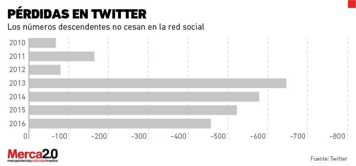 REDES SOCIALES  ¿Qué es lo que ocurre con Twitter?