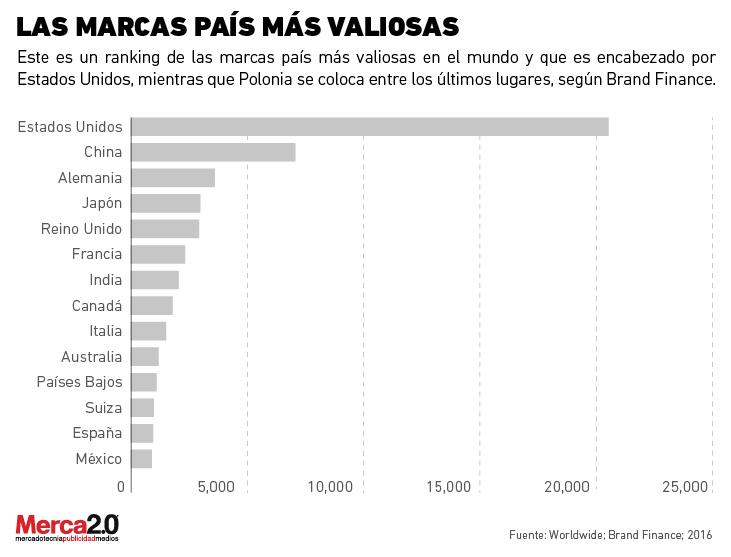 México sube 2 lugares en el top 20 de mejores marcas nación