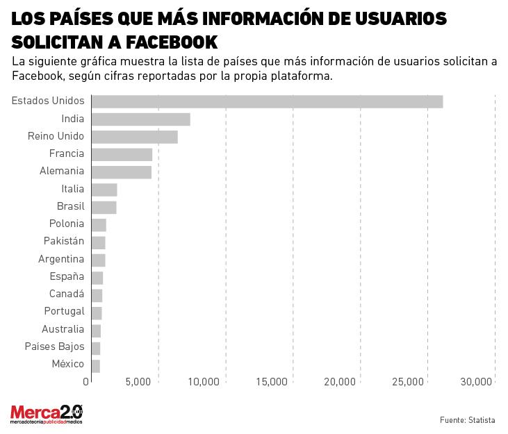 El diario brasileño Folha de Sao Pablo dejará de publicar en Facebook