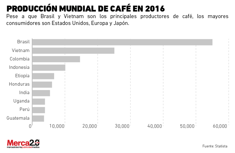 Principales Paises Productores De Cafe En El Mundo