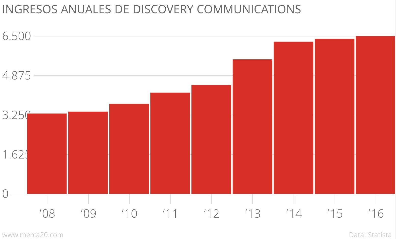 Discovery compra Scripps Networks por 12.000 millones de dólares