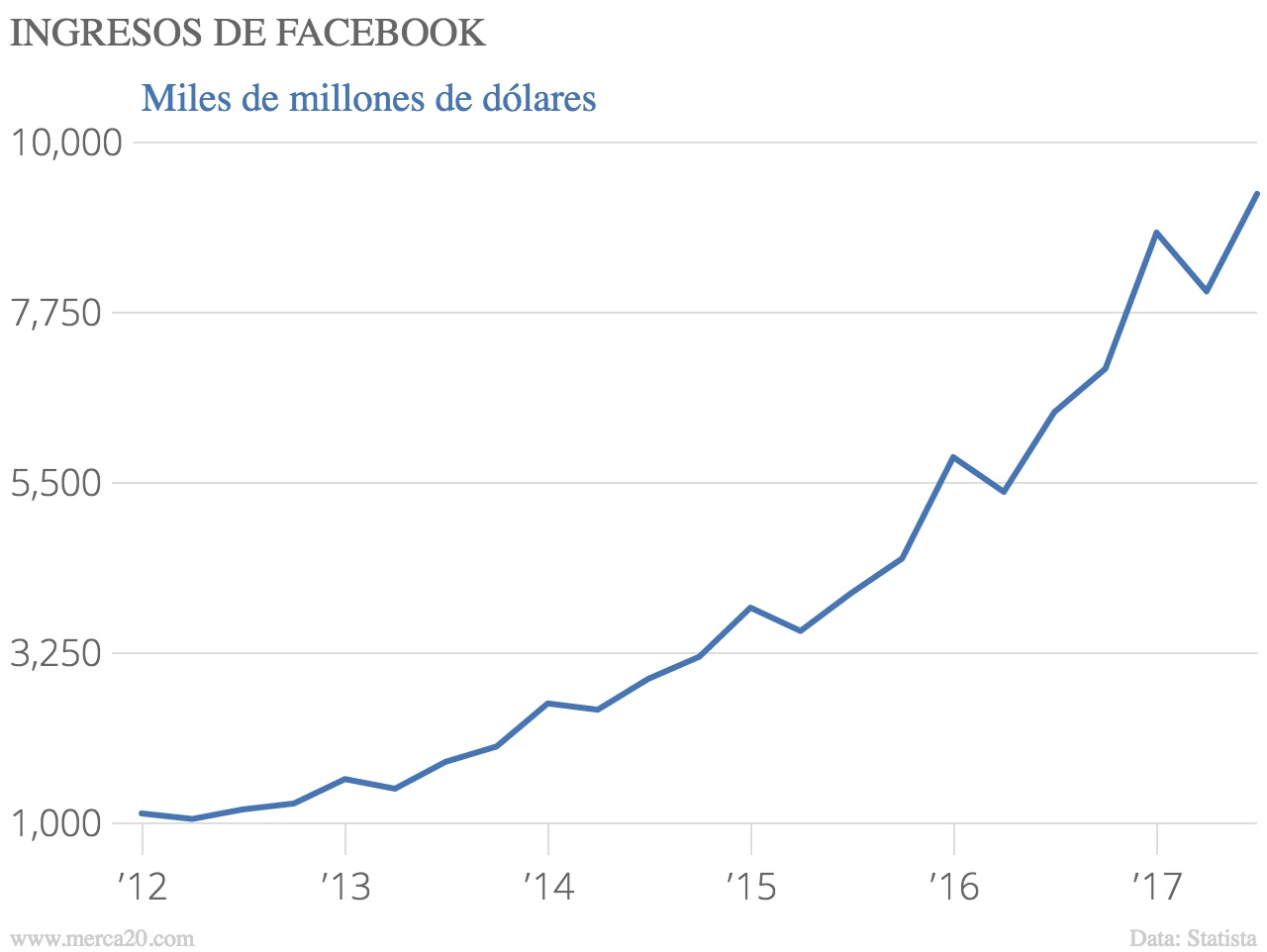 Facebook reporta incremento del 71% en ganancias