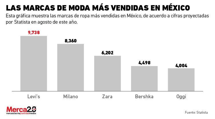 f9492a78fea Estas son las marcas de moda más vendidas en México