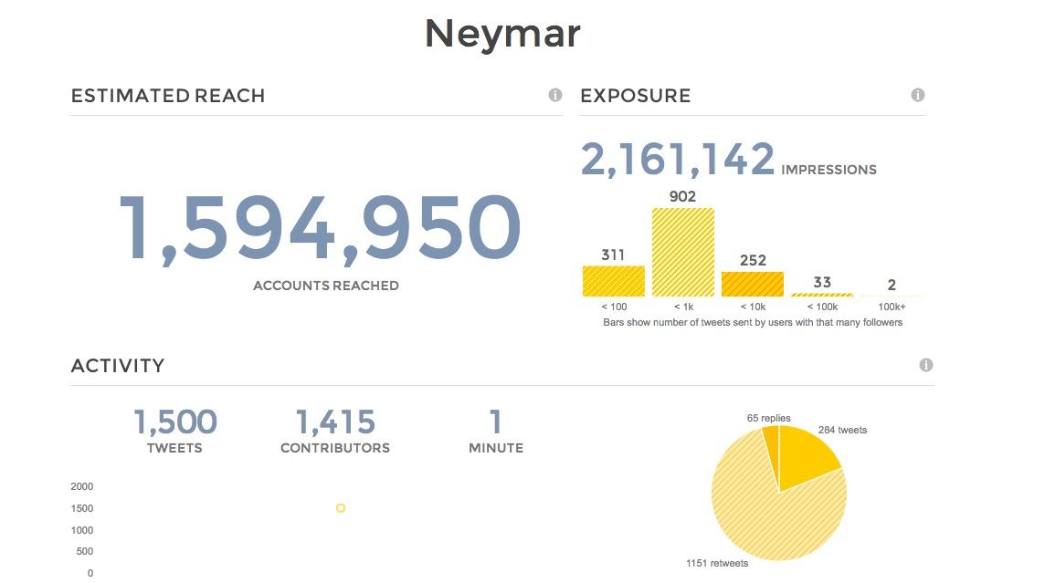 Los abogados de Neymar ya pagaron la cláusula