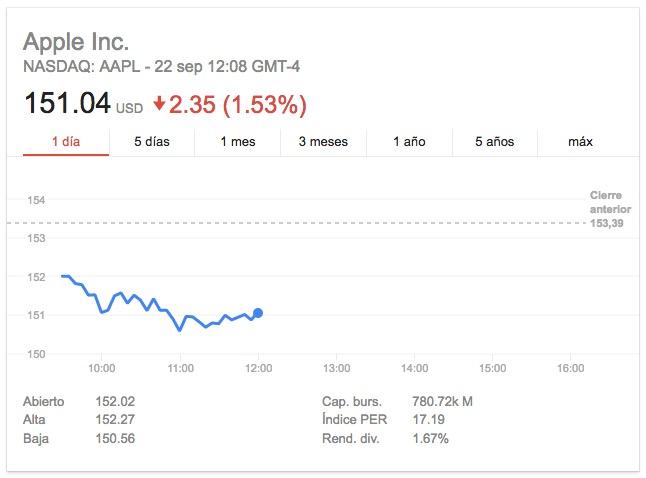 Apple-Google Finance