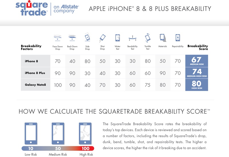 iPhone8-breakability-Square Trade