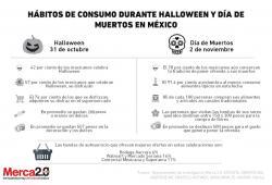 Consumo_Halloween_muertos