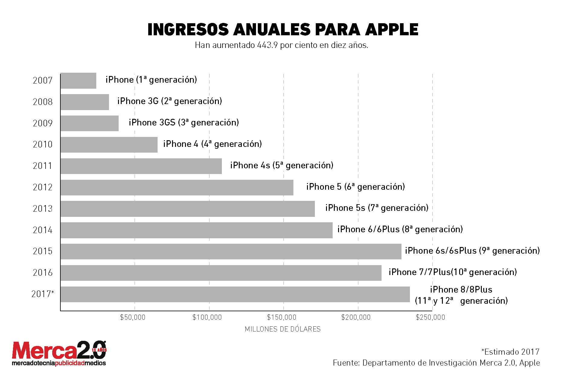 Ingresos_ apple