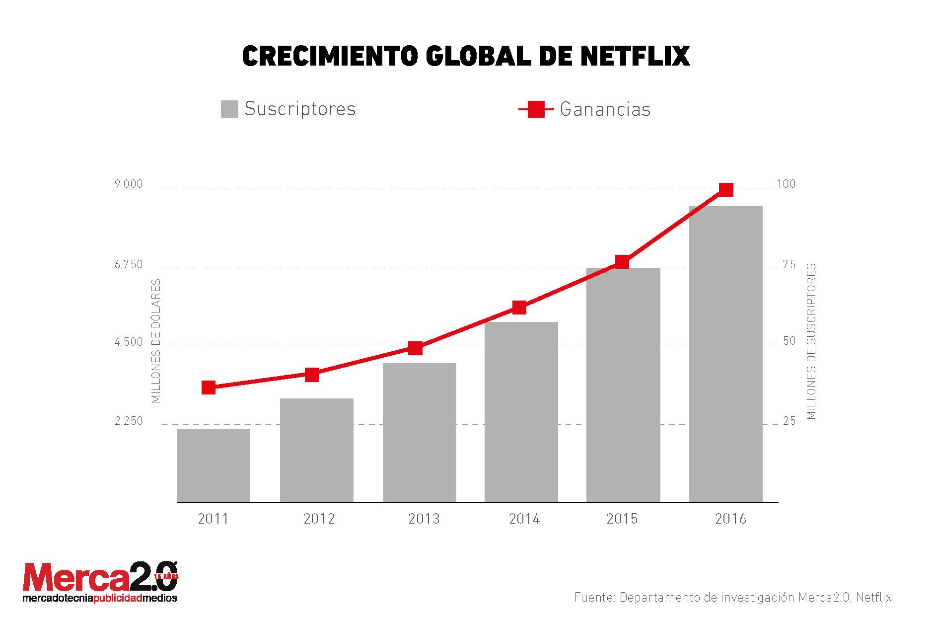 Netflix_crecimiento