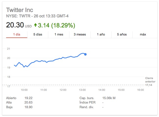 Twitter-Google Finance
