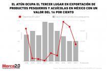 exportacion_atun