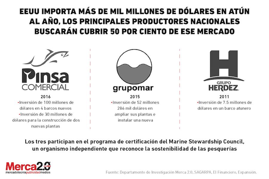 empresas_atuneras