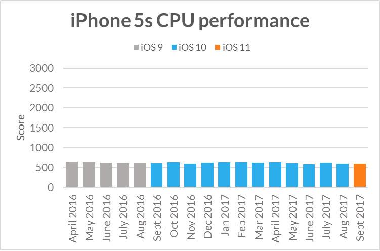 Apple: iOS 11.0.2 ya está disponible
