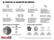 Diabetes_Mexico
