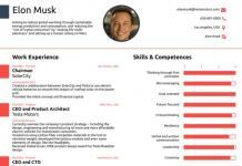 Elon Musk CV