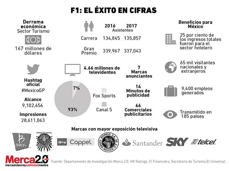 F1_Cifras