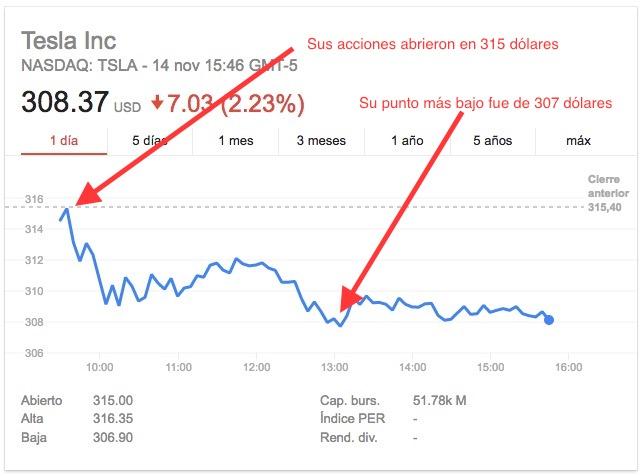 Tesla-Google Finance