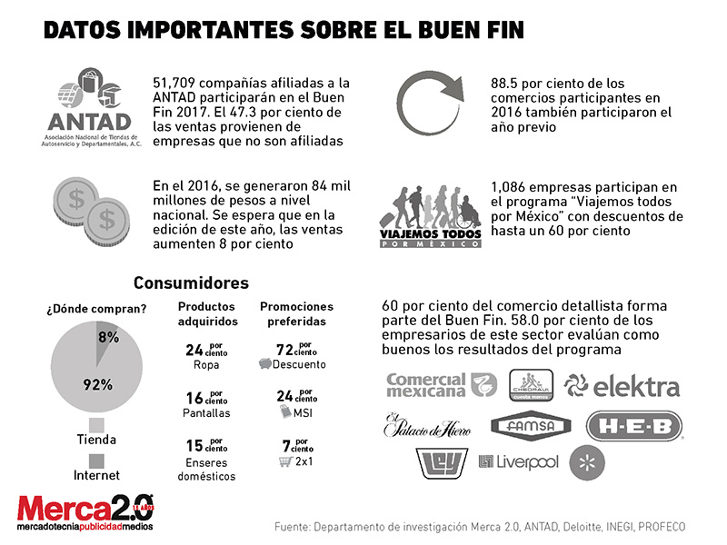 c3a916d4 Mañana arranca oficialmente la séptima edición de El Buen Fin; una  iniciativa organizada cada año por instituciones públicas y privadas, con  el propósito de ...