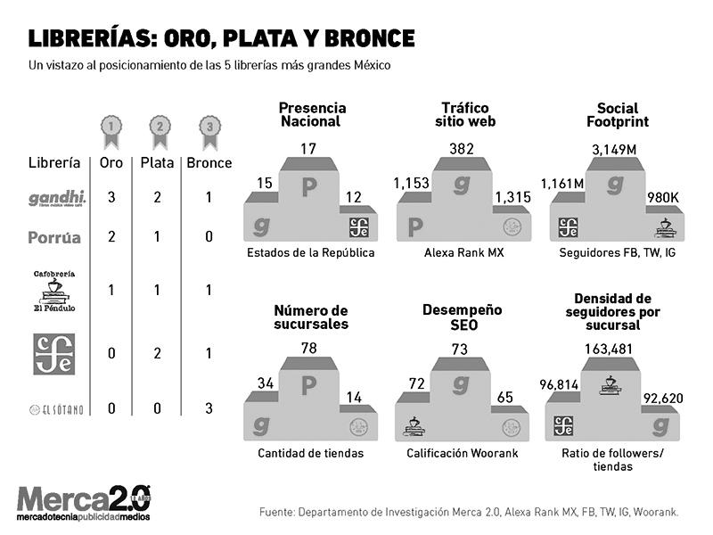 librerias_Mexico
