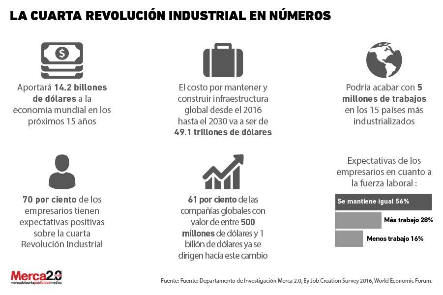 Qué sabemos sobre la cuarta Revolución Industrial?