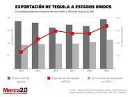 tequila_eua