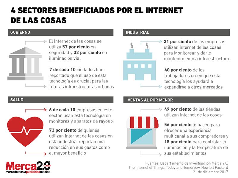 Internet_cosas