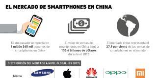 Smartphones China