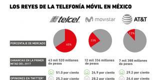 compañias_telefonicas