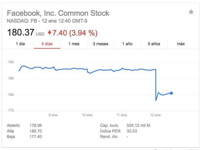 Facebook-Acciones-Google Finance