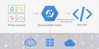 Google marcas IA