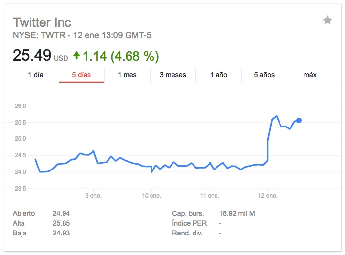 Twitter-Acciones-Google Finance