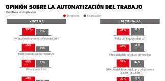 automatización_trabajo