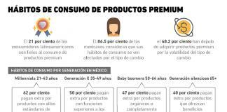 Productos premium