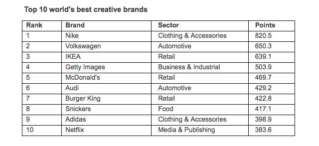 The Gunn Report-Netflix-marcas creativas