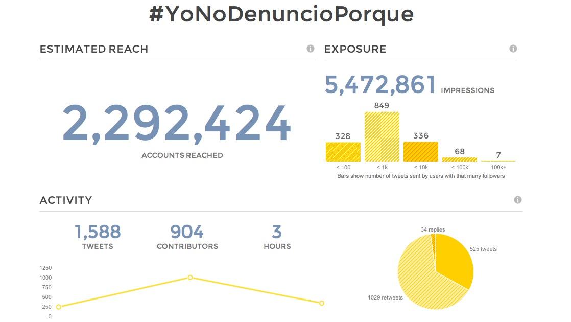 YoNoDenuncioPorque