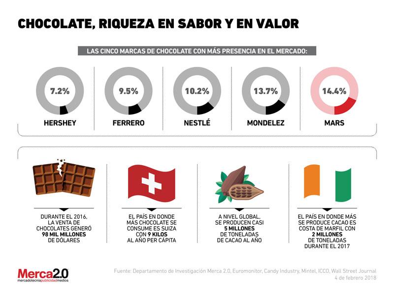 esclavitud en la industria del chocolate En este reportaje se investiga la realidad de la esclavitud infantil en la industria del cacao, lo que puede resultar peligroso, ya en 2004, el periodista francés .